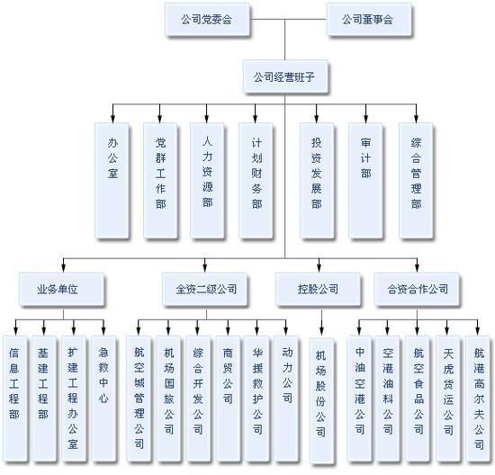 深圳宝安国际机场组织结构