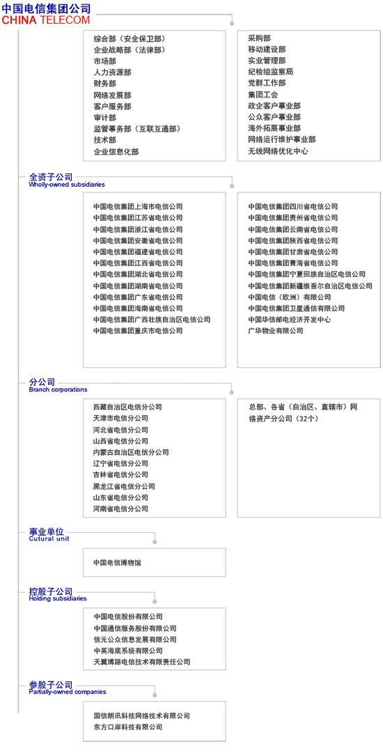 中国电信——组织结构