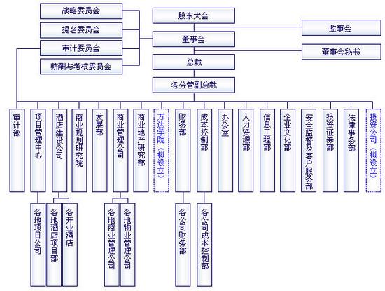 大连万达商业地产组织结构