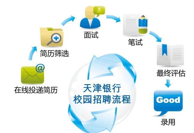 天津银行2011校园招聘流程