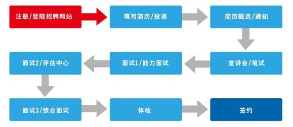 太平洋保险2011校园招聘流程