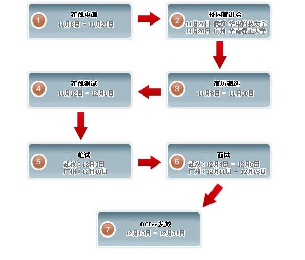 ibm集成供应链深圳 2011校园招聘流程