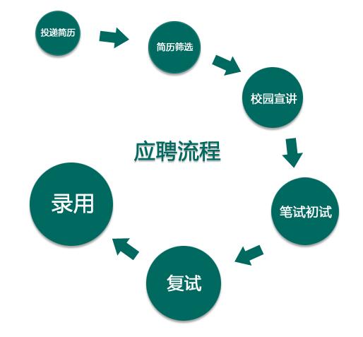 北京新东方学校2012校园招聘笔试时间:11.01 -11.11