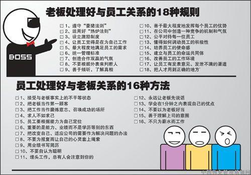【从员工看管理】v员工老板与漫画关系_求漫画功夫村图片